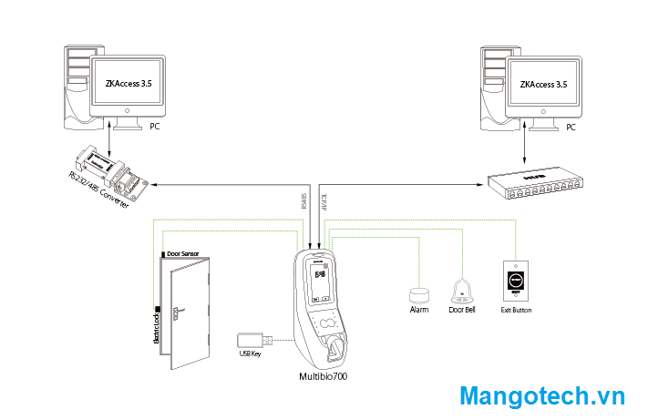 Sơ đồ kết nối MultiBio700_ mangotech.vn