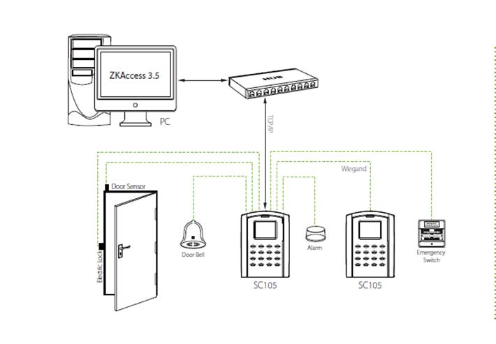 so đồ kết nối SC105