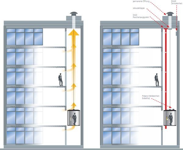control elevator